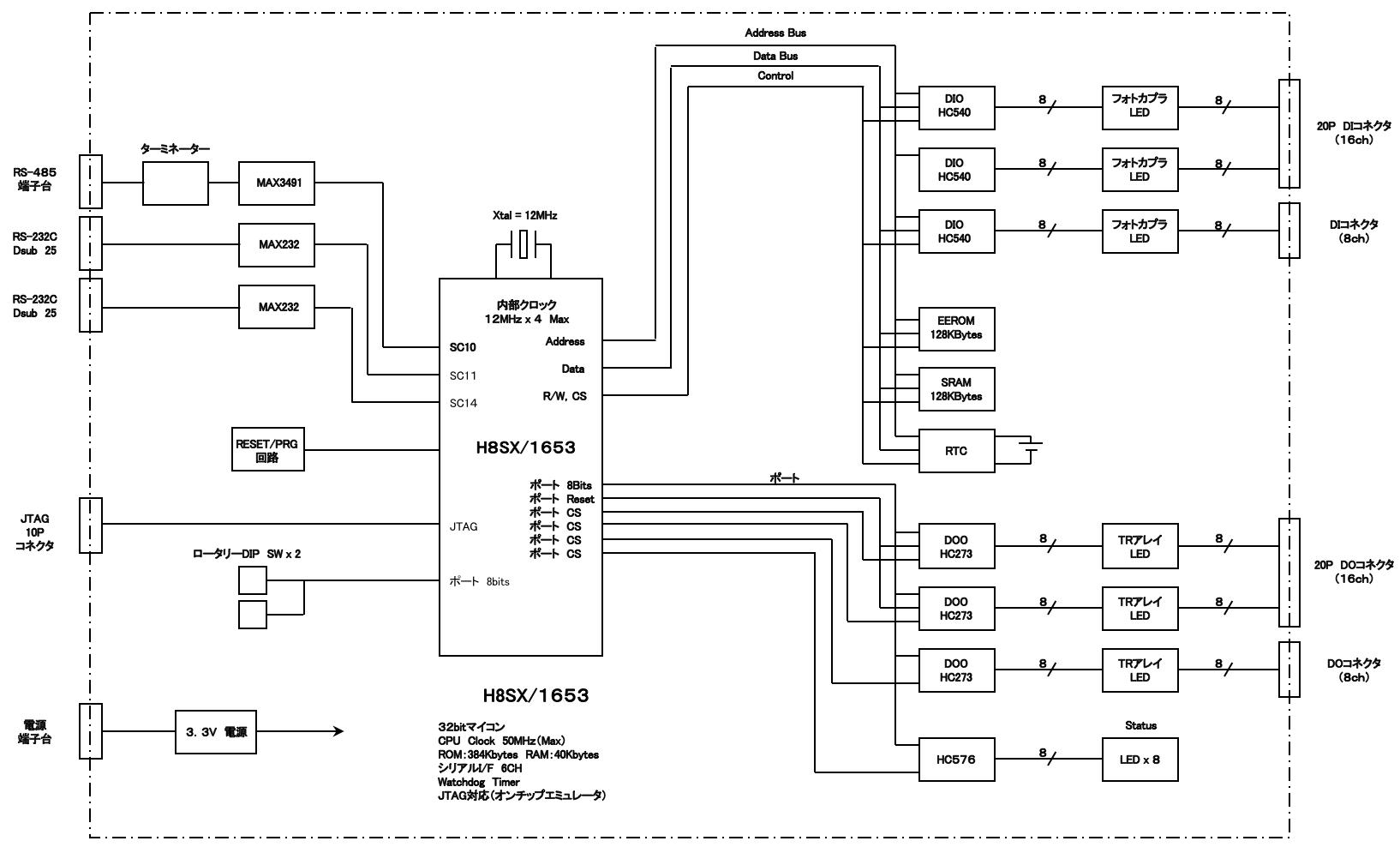 ハードウェアブロック図